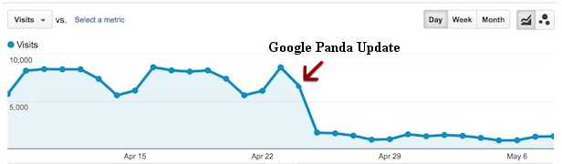 Així es veu una penalització de Google en les estadístiques d'una pàgina web
